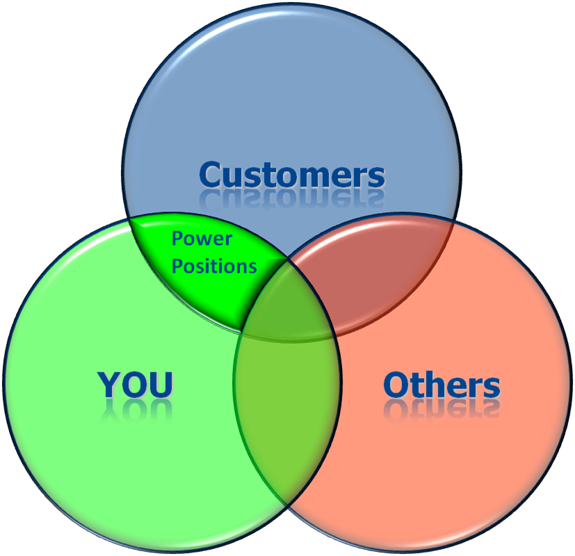 Power Positions highlight what is IMPORTANT to customers and UNIQUE to you